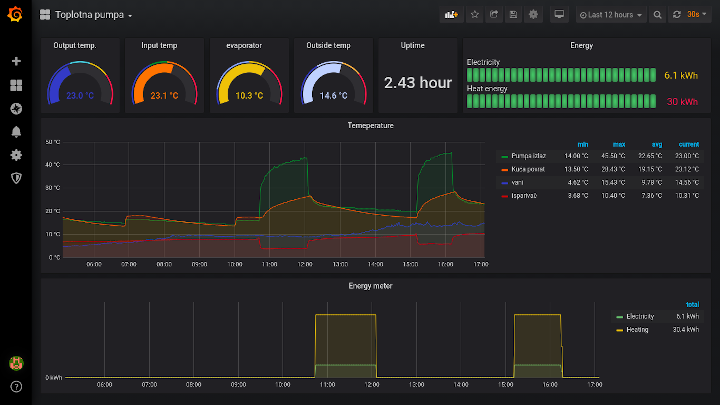 Monitor heating system using influxdb and grafana
