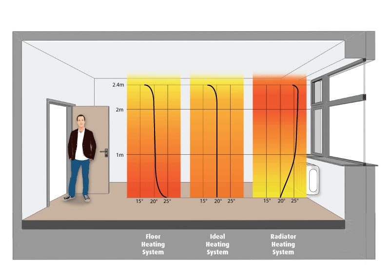 Distribucija toplote podno i radijatorsko grijanje